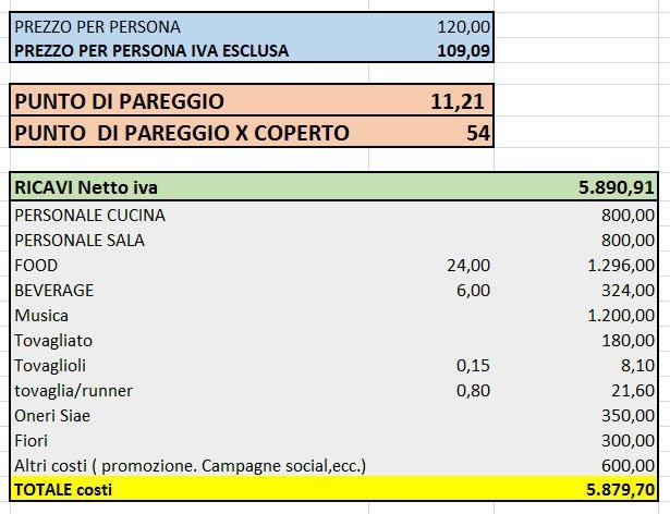 Calcolo Food Cost Cenone Capodanno